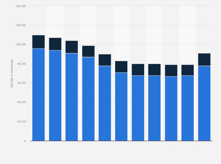 Number of employees of Mondelez International worldwide by