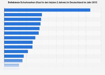 buy online 2142a 5b723 Beliebteste Schuhmarken in Deutschland 2013   Statista