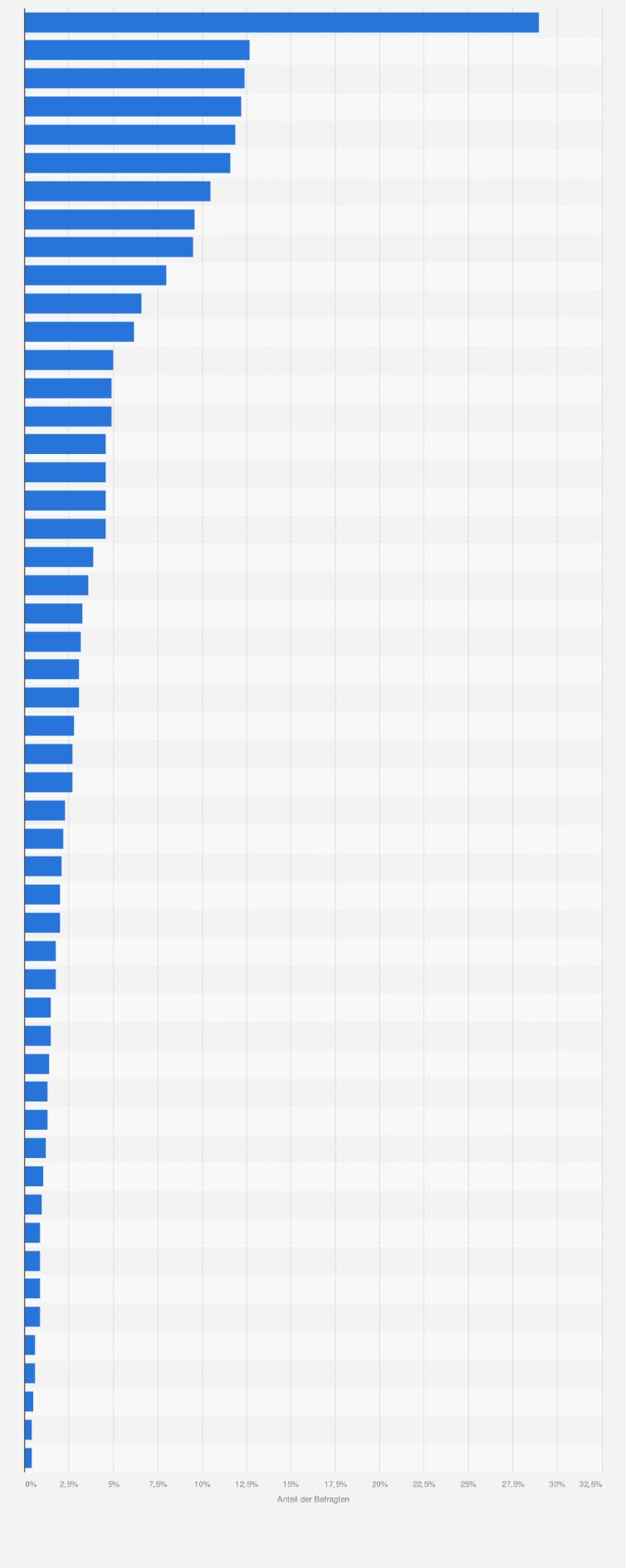 bedb873d29b7a9 Beliebteste Schuhmarken (Kauf in den letzten 2 Jahren) in Deutschland im  Jahr 2013