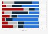 Umfrage zu den bevorzugten Orten zum Lesen von Büchern oder E-Books 2013