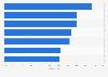 Umfrage zum Genuss von Werbung weltweit 2013