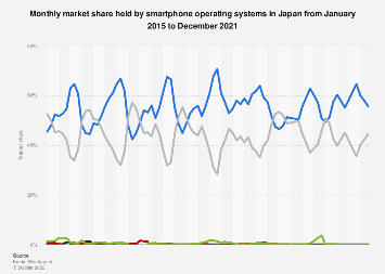 Market share held by smartphone OS in Japan 2013-2018, by month