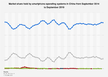 Market share held by smartphone OS in China 2013-2017, by month