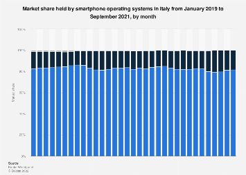 Market share held by smartphone OS in Italy 2013-2018, by month