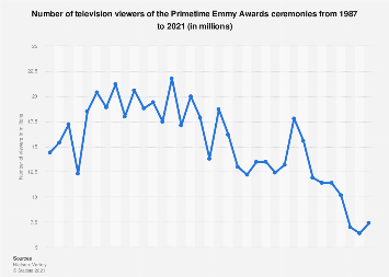 Emmy Awards - number of viewers 1987-2018
