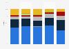Australia tablet market share by vendor 2015-2016