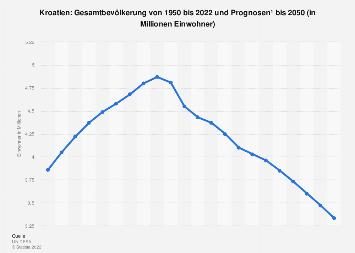 Gesamtbevölkerung von Kroatien bis 2018