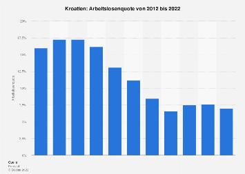 Arbeitslosenquote in Kroatien bis 2017