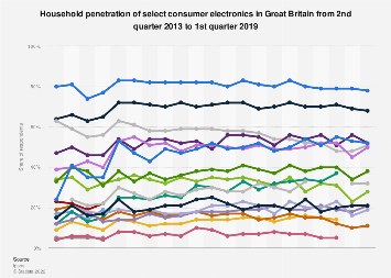 Penetration of select consumer electronics in Great Britain 2013-2017