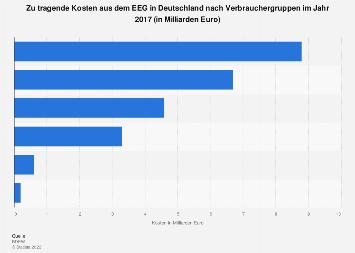 EEG - Kosten nach Gruppen in Deutschland 2017