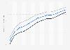 Lebenserwartung in Kroatien bis 2017