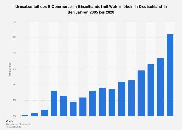 Umsatzanteil des eCommerce im Möbelhandel in Deutschland bis 2017