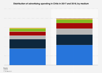 Distribution of advertising spending in Chile 2015-2016, by medium