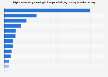 Largest online advertising markets in Europe 2015-2016