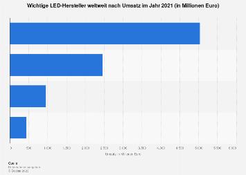 LED - Wichtige Hersteller weltweit nach Umsatz 2017