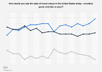 State of moral values in the United States from 2003 to 2018