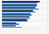 Umfrage zur Mediennutzung von Luxus-Käufern 2013