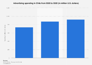 Advertising spending in Chile 2007-2016