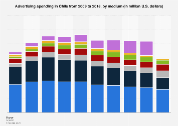Chile: advertising spending 2007-2017, by medium