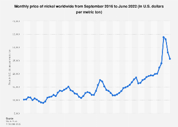 Monthly price of nickel at LME 2017-2018