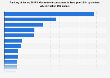 Ranking of the largest U.S. Government contractors 2017
