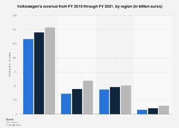 Volkswagen - revenue by region 2015-2017