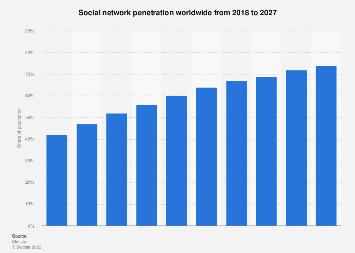 Global social network penetration 2014-2021