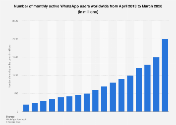 Number of monthly active WhatsApp users as of 2013-2017