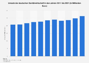 Deutsche Sanitärwirtschaft - Umsatz bis 2018