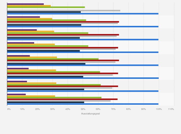 Küchenausstattung in Deutschland 2011   Statistik