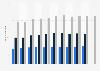 Personalbestand von CMS Hasche Sigle in Deutschland bis 2017/2018
