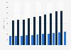 Pro-Kopf-Umsatz von CMS Hasche Sigle bis 2017/2018