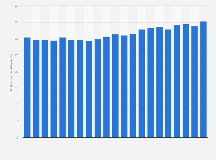 Umsatz Mit Möbeln In Deutschland Bis 2018 Statistik