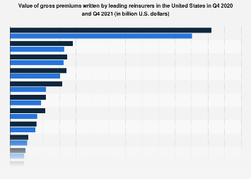 Gross premiums written by leading reinsurers in the U.S. 2016