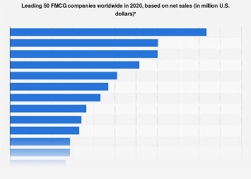 Global net sales of the leading 50 FMCG companies 2017