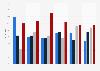 Anzahl der Personen, mit denen junge Erwachsene ausgehen, bis 2017