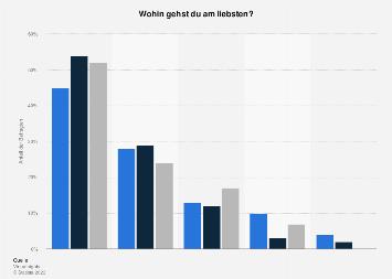 Umfrage zur Wahl der Location beim Ausgehen junger Menschen in Deutschland bis 2017