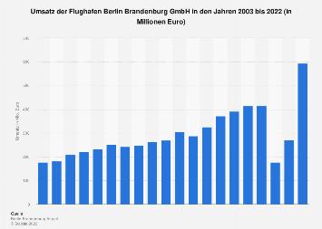 Umsatz der Flughafen Berlin Brandenburg GmbH bis 2018