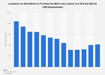 Leerstand von Büroflächen in Frankfurt am Main bis 2017