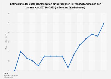 Mietpreise für Büroflächen in Frankfurt am Main bis 2018