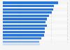 Versicherungswirtschaft weltweit - Beitragseinnahmen bis 2016