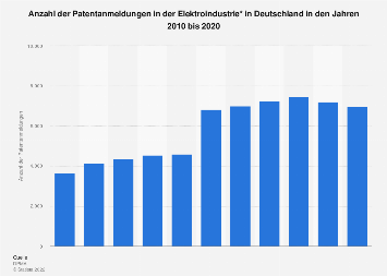 Elektroindustrie - Patentanmeldungen Deutschland bis 2018