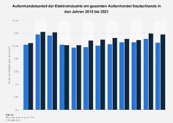 Deutsche Elektroindustrie - Anteil am gesamten Außenhandel bis 2018