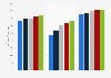 Customer satisfaction with vehicle buying process worldwide 2008-2012