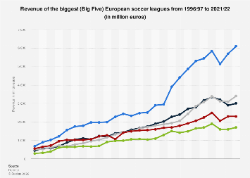 Revenue of the 'Big Five' European soccer leagues 1996-2019