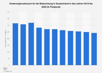 Beleuchtung - Energieverbrauch in Deutschland bis 2017