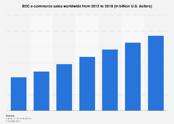 Global B2C e-commerce sales 2012-2018