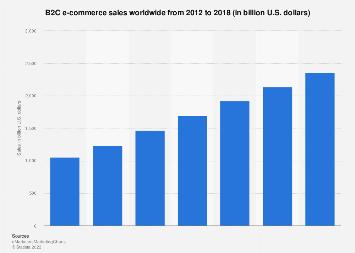 Global B2C e-commerce sales 2012-2018