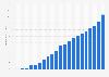 Anzahl der Breitbandanschlüsse in Brasilien bis 2018