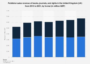 Book sales revenue in the United Kingdom (UK) 2009-2017, by format